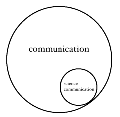 communication as an art or science
