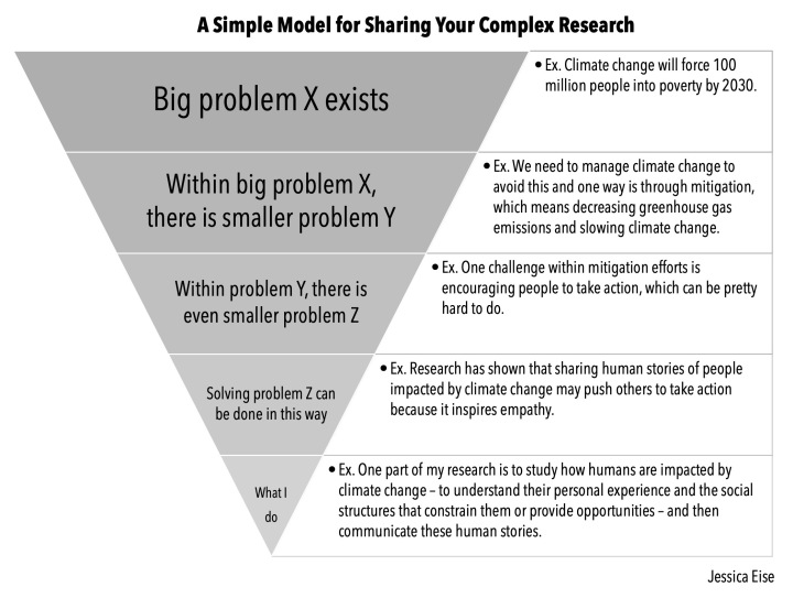 A Simple Model for Sharing Your Complex Research